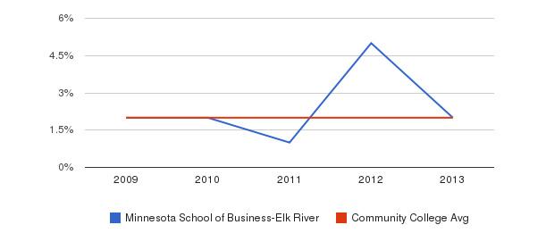 Minnesota School of Business-Elk River More&nbsp(2009-2013)