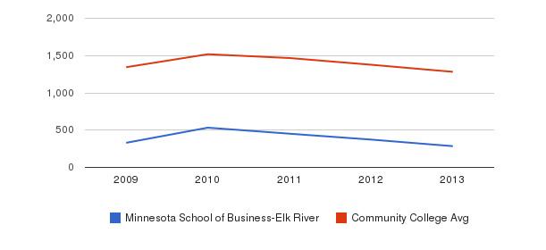 Minnesota School of Business-Elk River Total Enrollment&nbsp(2009-2013)