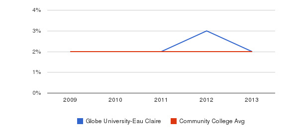 Globe University-Eau Claire Asian&nbsp(2009-2013)