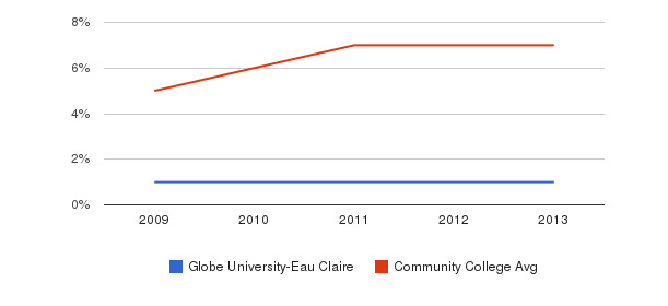 Globe University-Eau Claire Hispanic&nbsp(2009-2013)