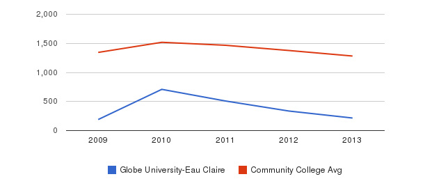 Globe University-Eau Claire Total Enrollment&nbsp(2009-2013)