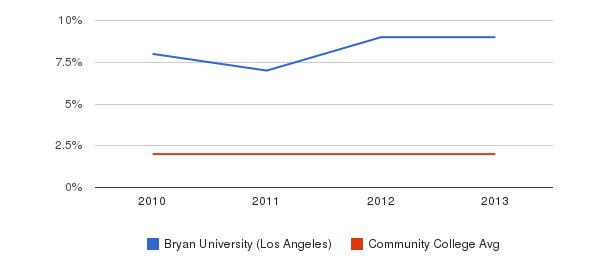 Bryan University (Los Angeles) More&nbsp(2010-2013)