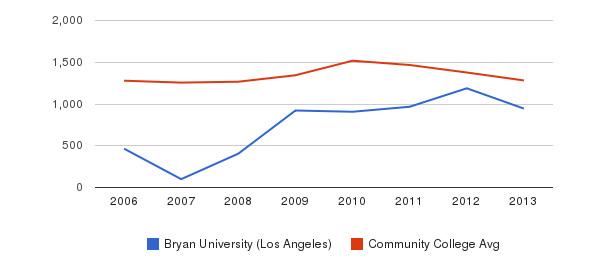 Bryan University (Los Angeles) Total Enrollment&nbsp(2006-2013)