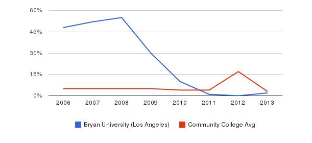 Bryan University (Los Angeles) Unknown&nbsp(2006-2013)