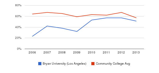 Bryan University (Los Angeles) White&nbsp(2006-2013)