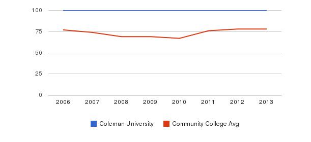 Coleman University Percent Admitted&nbsp(2006-2013)