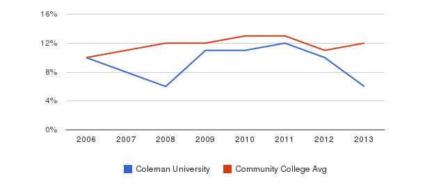 Coleman University Black&nbsp(2006-2013)