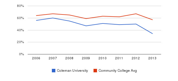 Coleman University White&nbsp(2006-2013)