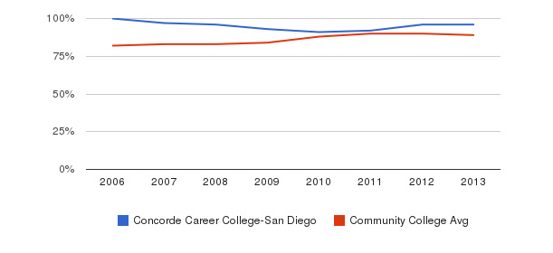 Concorde Career College-San Diego % Students Receiving Some Financial Aid&nbsp(2006-2013)