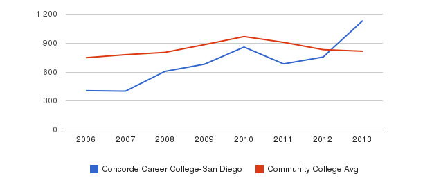 Concorde Career College-San Diego Full-Time Students&nbsp(2006-2013)
