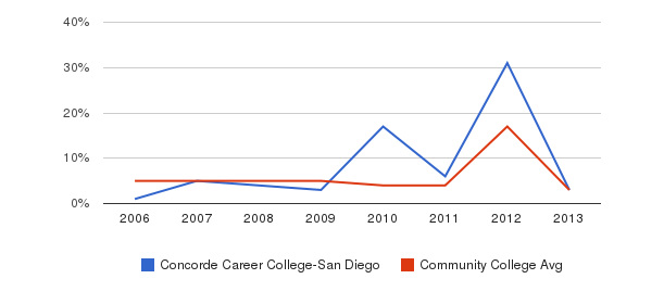 Concorde Career College-San Diego Unknown&nbsp(2006-2013)