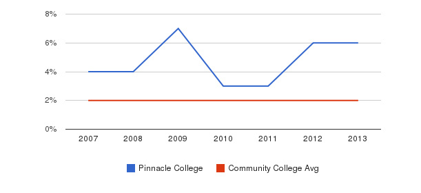Pinnacle College Asian&nbsp(2007-2013)