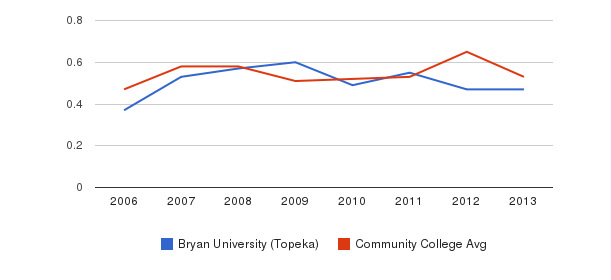 Bryan University (Topeka) Diversity Score&nbsp(2006-2013)