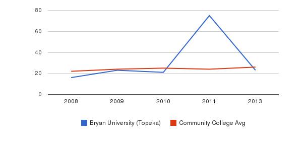 Bryan University (Topeka) student staff&nbsp(2008-2013)