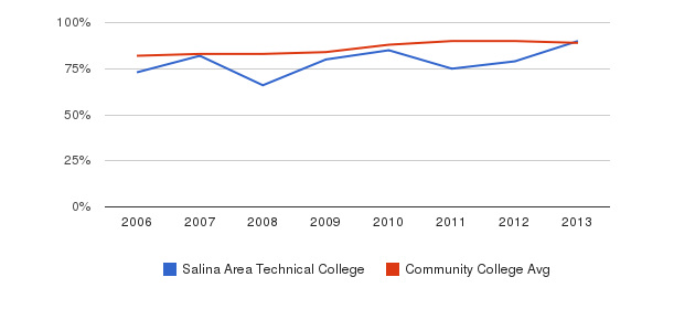 Salina Area Technical College % Students Receiving Some Financial Aid&nbsp(2006-2013)