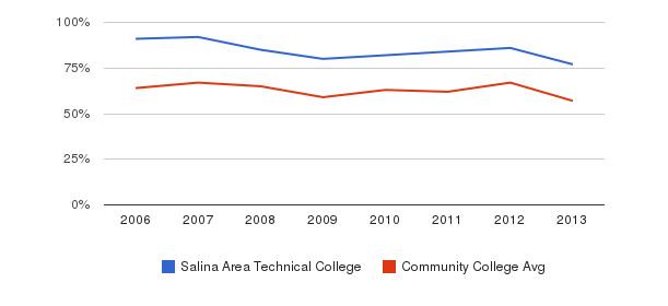 Salina Area Technical College White&nbsp(2006-2013)