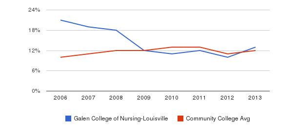 Galen College of Nursing-Louisville Black&nbsp(2006-2013)