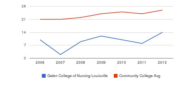 Galen College of Nursing-Louisville student staff&nbsp(2006-2013)