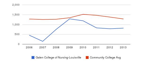 Galen College of Nursing-Louisville Total Enrollment&nbsp(2006-2013)