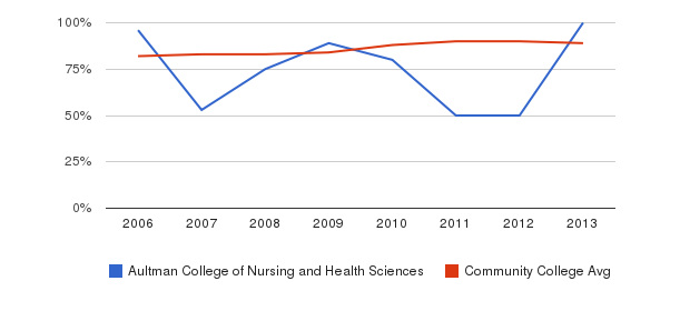 Aultman College of Nursing and Health Sciences % Students Receiving Some Financial Aid&nbsp(2006-2013)