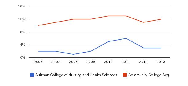 Aultman College of Nursing and Health Sciences Black&nbsp(2006-2013)