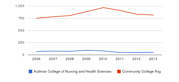 Aultman College of Nursing and Health Sciences Full-Time Students&nbsp(2006-2013)