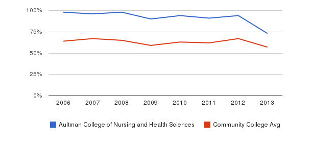 Aultman College of Nursing and Health Sciences White&nbsp(2006-2013)