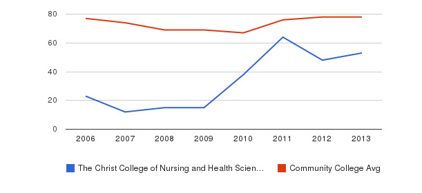 The Christ College of Nursing and Health Sciences Percent Admitted&nbsp(2006-2013)