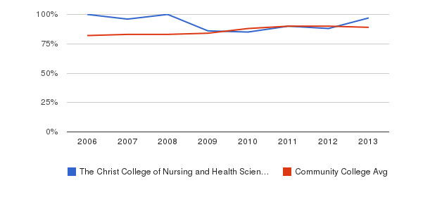 The Christ College of Nursing and Health Sciences % Students Receiving Some Financial Aid&nbsp(2006-2013)