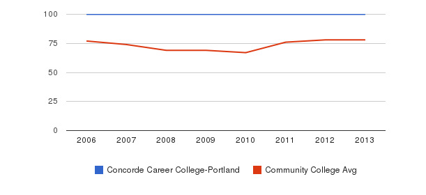 Concorde Career College-Portland Percent Admitted&nbsp(2006-2013)