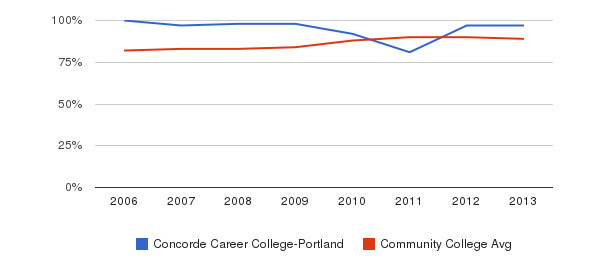Concorde Career College-Portland % Students Receiving Some Financial Aid&nbsp(2006-2013)