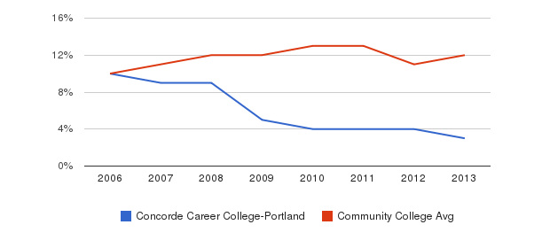 Concorde Career College-Portland Black&nbsp(2006-2013)