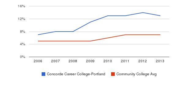 Concorde Career College-Portland Hispanic&nbsp(2006-2013)
