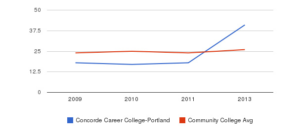 Concorde Career College-Portland student staff&nbsp(2009-2013)