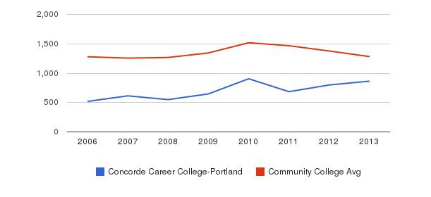 Concorde Career College-Portland Total Enrollment&nbsp(2006-2013)