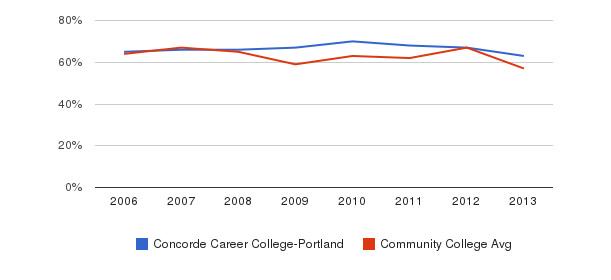 Concorde Career College-Portland White&nbsp(2006-2013)