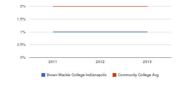 Brown Mackie College-Indianapolis Asian&nbsp(2011-2013)