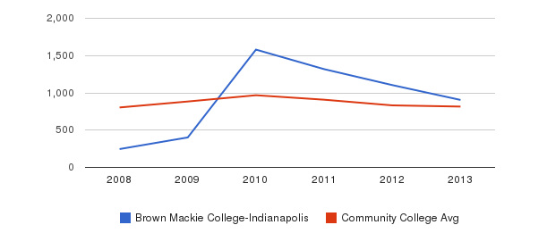 Brown Mackie College-Indianapolis Full-Time Students&nbsp(2008-2013)