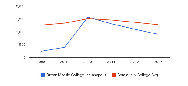 Brown Mackie College-Indianapolis Total Enrollment&nbsp(2008-2013)
