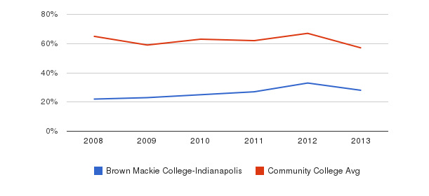 Brown Mackie College-Indianapolis White&nbsp(2008-2013)