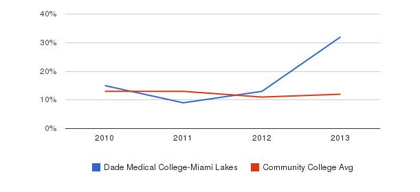 Dade Medical College-Miami Lakes Black&nbsp(2010-2013)
