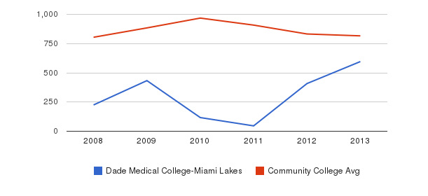 Dade Medical College-Miami Lakes Full-Time Students&nbsp(2008-2013)