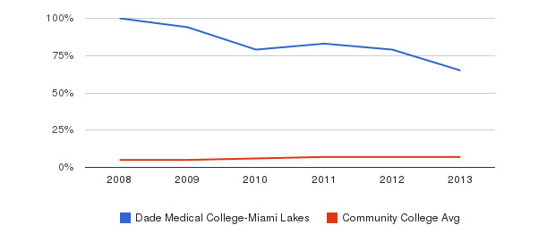 Dade Medical College-Miami Lakes Hispanic&nbsp(2008-2013)