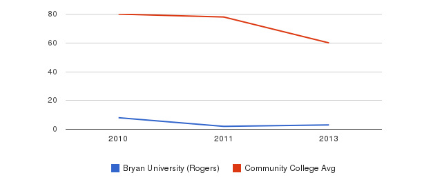 Bryan University (Rogers) Total Faculty&nbsp(2010-2013)