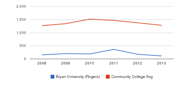 Bryan University (Rogers) Total Enrollment&nbsp(2008-2013)