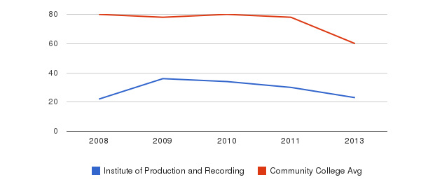 Institute of Production and Recording Total Faculty&nbsp(2008-2013)