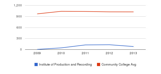 Institute of Production and Recording Part-Time Students&nbsp(2009-2013)