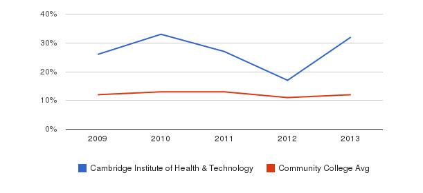 Cambridge Institute of Health & Technology Black&nbsp(2009-2013)