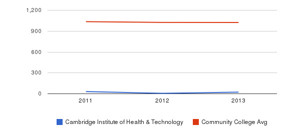 Cambridge Institute of Health & Technology Part-Time Students&nbsp(2011-2013)