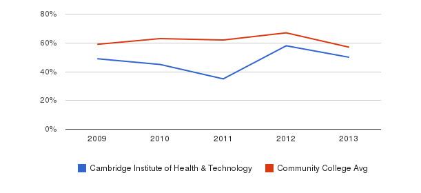 Cambridge Institute of Health & Technology White&nbsp(2009-2013)